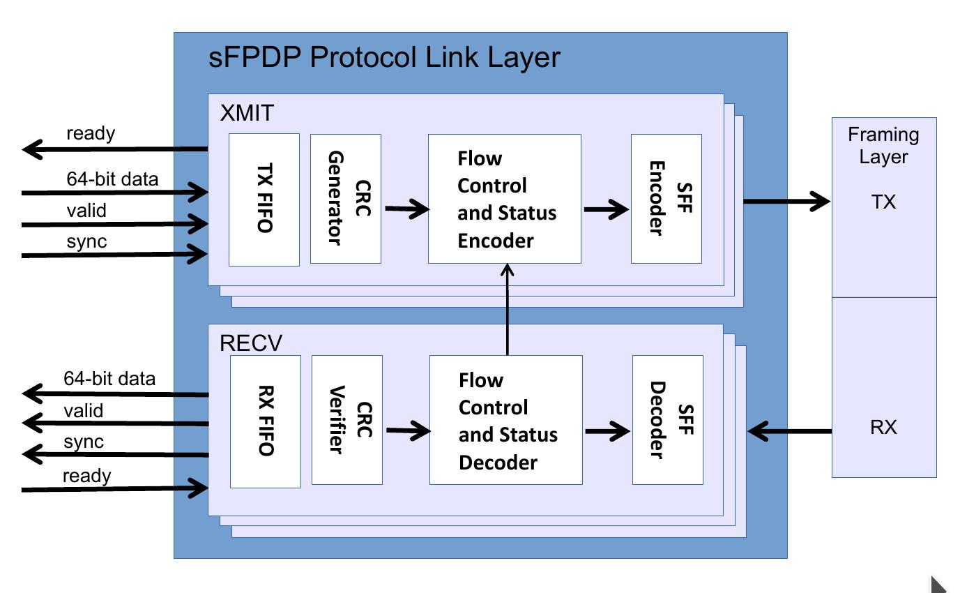 Serial FPDP (sFPDP) VITA 17 3 Core - Altera, Xilinx, and